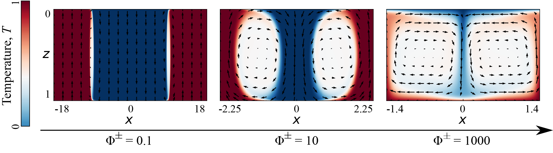 Convection patterns with magma oceans above and below, as function of the phase change number